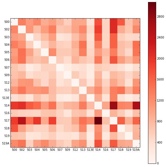 Matriz de cantidad de viajes entre líneas